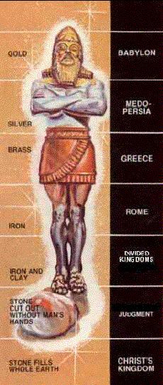 Nebuchadnezzar Dream Daniel 2